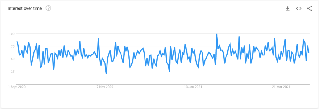 global vagus nerve trend